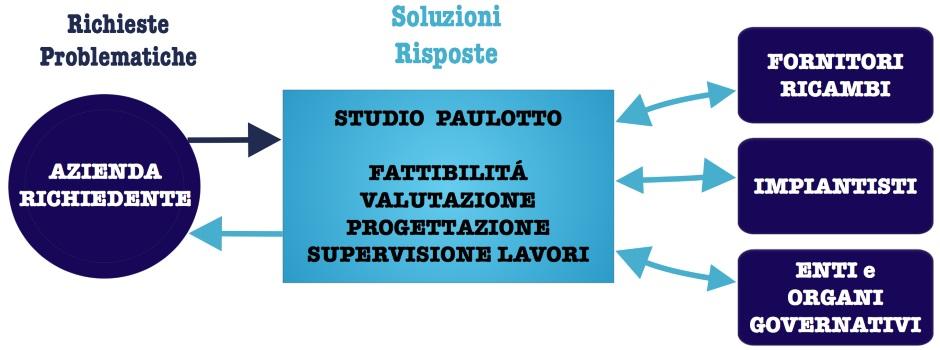 schema-studio-paulotto